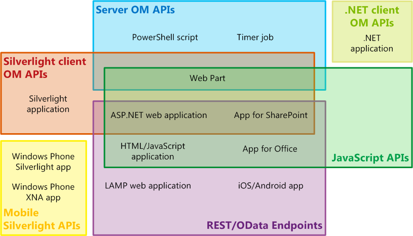 Choose the right api set in sharepoint microsoft docs venn diagram of api sets and sharepoint app types ccuart Gallery