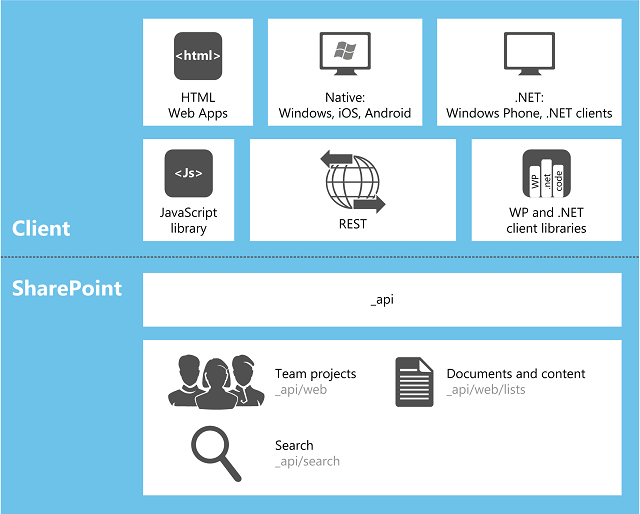 Choose the right API set in SharePoint | Microsoft Docs