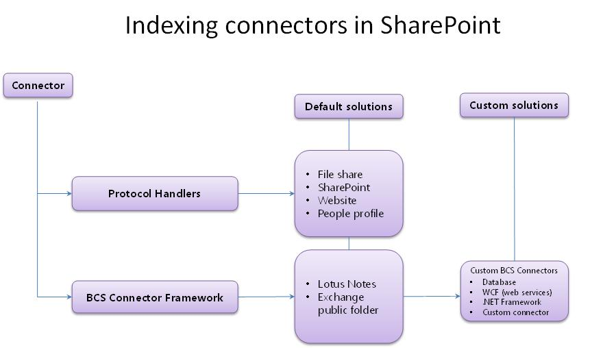 Search connector framework in SharePoint   Microsoft Docs