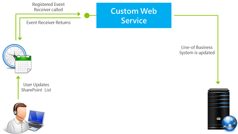 How remote event receivers  toil in SharePoint
