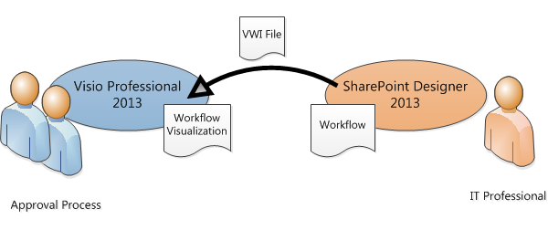 Transfer a workflow between sharepoint designer 2013 and visio workflow diagrams can be exported to visio ccuart Images