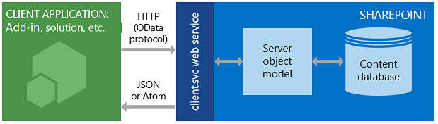 Get to know the SharePoint REST service   Microsoft Docs