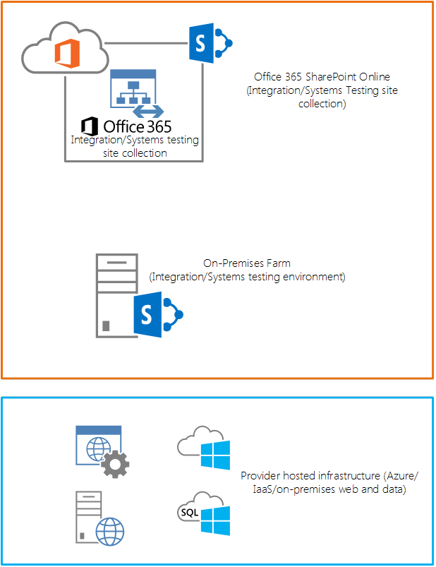 SharePoint Application Lifecycle Management   Microsoft Docs