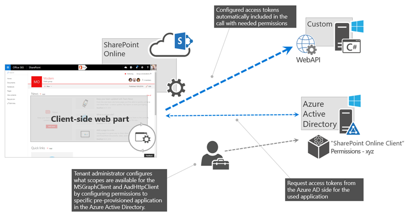 Connect to Azure AD-secured APIs in SharePoint Framework