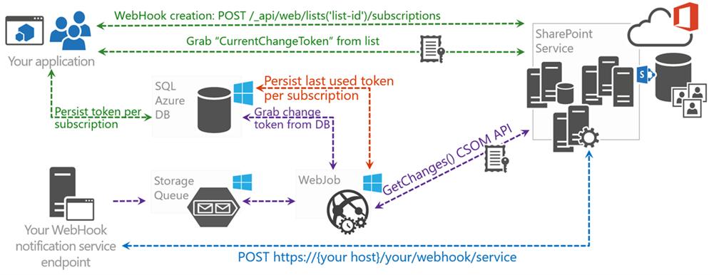 Diagram describing the complete end-to-end webhook flow, including The database, the application, the SharePoint Service, the web job, the notification endpoint and the strorage queue.