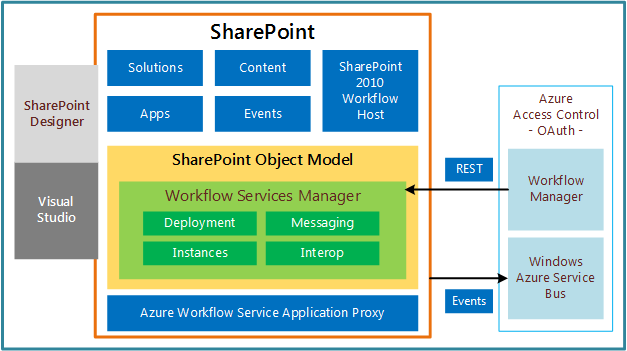 What S New In Workflows For Sharepoint Microsoft Docs