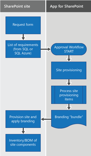 Branding and site provisioning solutions for sharepoint for Fenetre dos windows 7