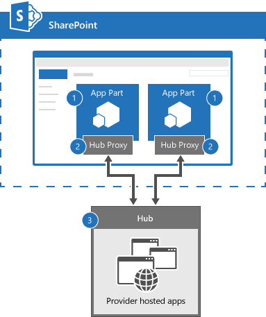 Connect SharePoint app parts by using SignalR | Microsoft Docs