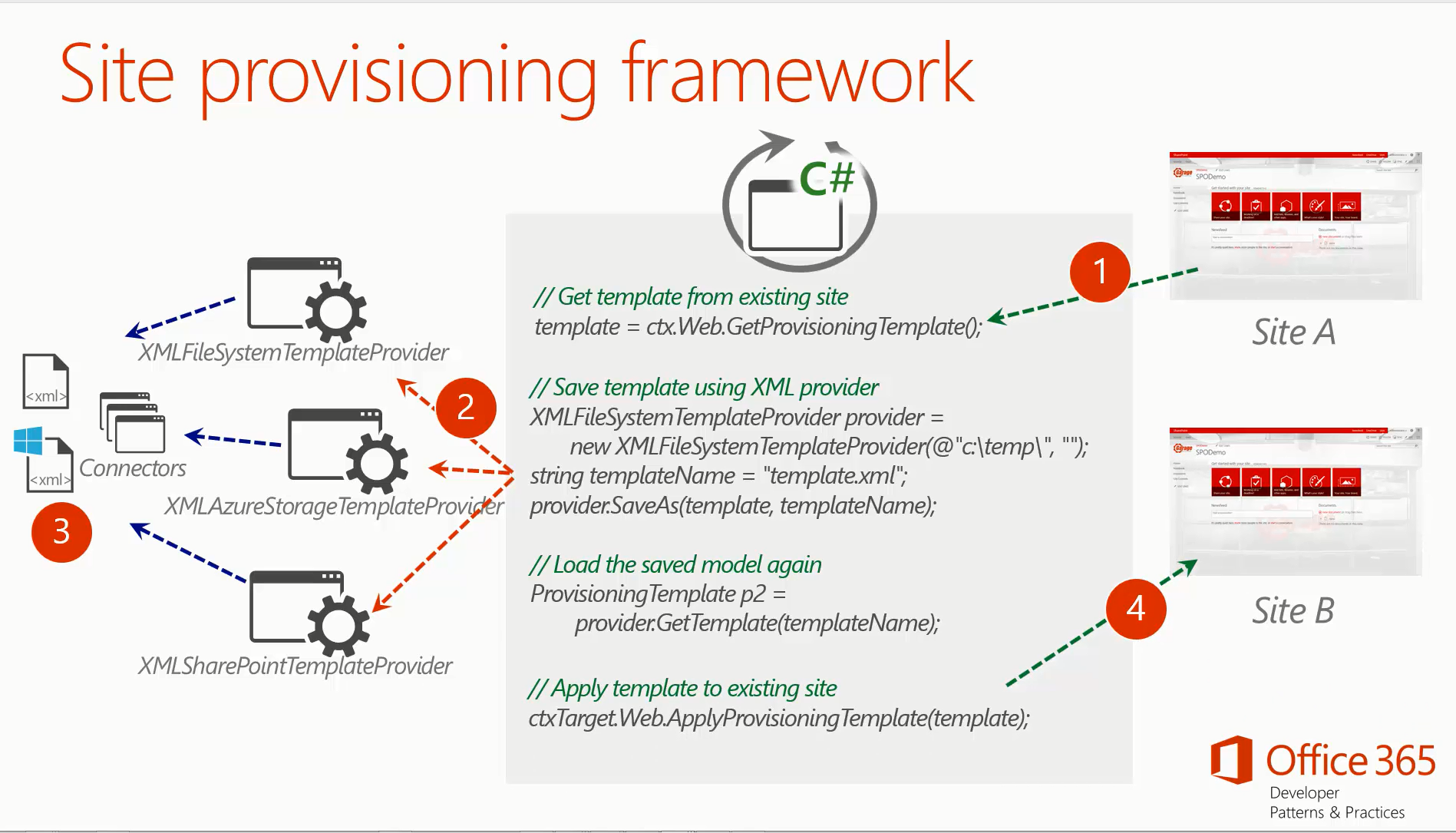 Introducing the PnP provisioning engine | Microsoft Docs