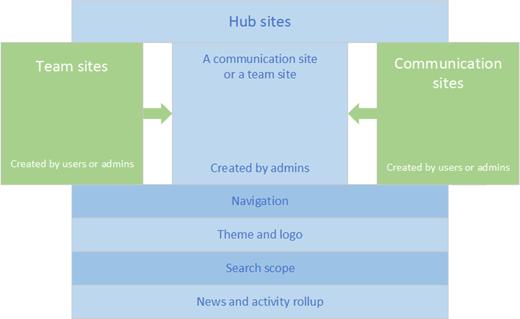 Target Benefit Hub >> Planning Your Sharepoint Hub Sites Microsoft Docs