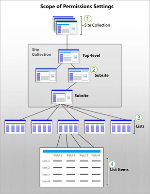 A graphic that shows SharePoint Security scopes at site, subsite, list, and item.