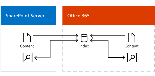 figure showing on-premises and office 365 content feeding the office 365  search index,