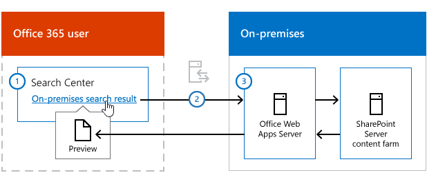Enable previews of on premises search results in cloud - Office 365 server settings for outlook 2013 ...