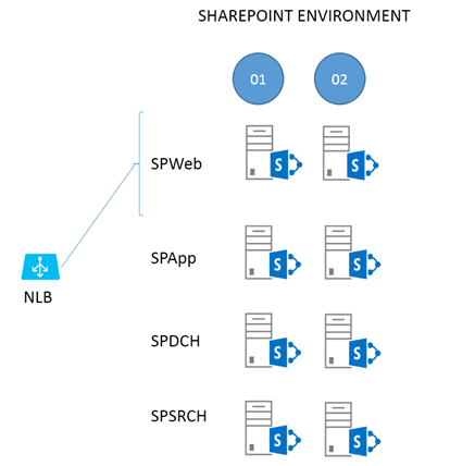 SharePoint Server 2016 zero downtime patching steps