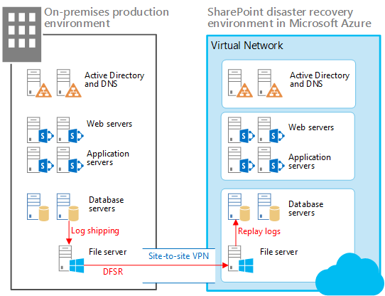 Configure Log Shipping In SharePoint Server Microsoft Docs - Sharepoint disaster recovery plan template