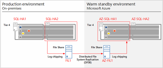 Log Shipping Sharepoint 2013 Diagrams - Electrical Wiring ...