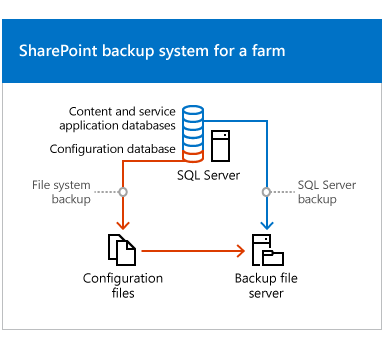server 2016 how to create a file system