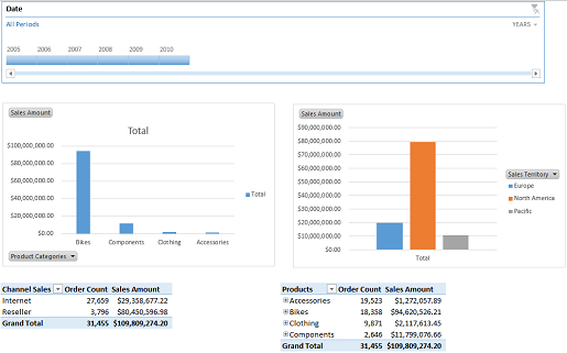 Create an Excel Services dashboard using SQL Server Analysis