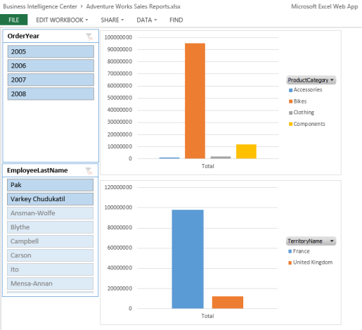 create an excel services dashboard using an odata data feed