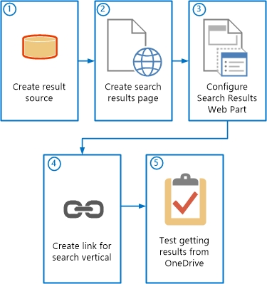 set up search of onedrive for business in office 365 from sharepoint