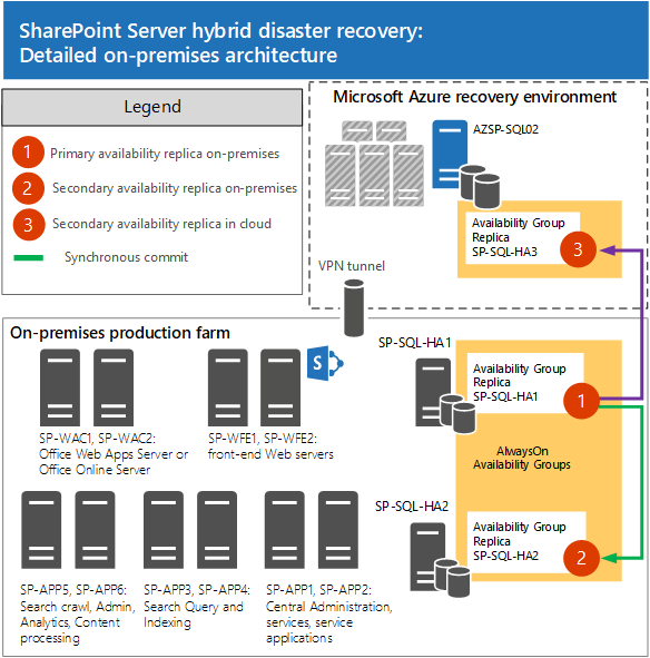 Plan For SQL Server Always On And Microsoft Azure For SharePoint - Sharepoint disaster recovery plan template