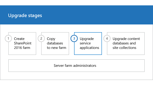 sp15upgrade phase3 - Sharepoint 2016 Service Applications List