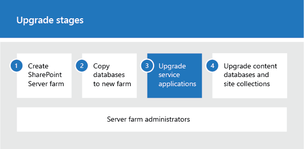 upgradeserviceapplicatons 2019 - Sharepoint 2016 Service Applications List