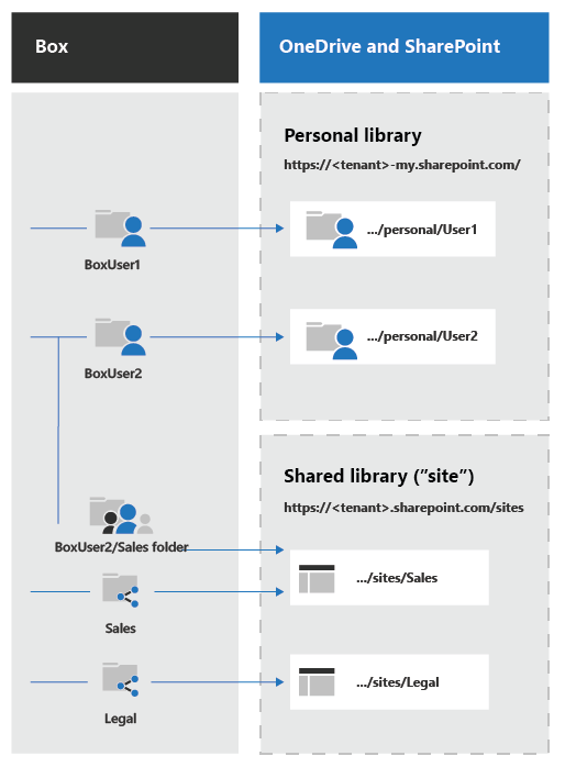 Box to OneDrive and SharePoint Migration Guide | Microsoft Docs