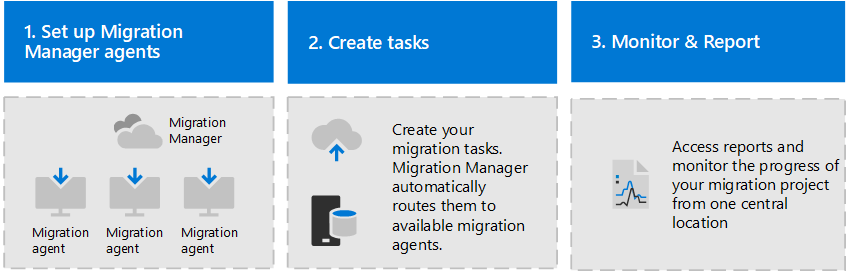 Set up migration agents