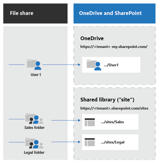 File share to OneDrive and SharePoint Migration Guide