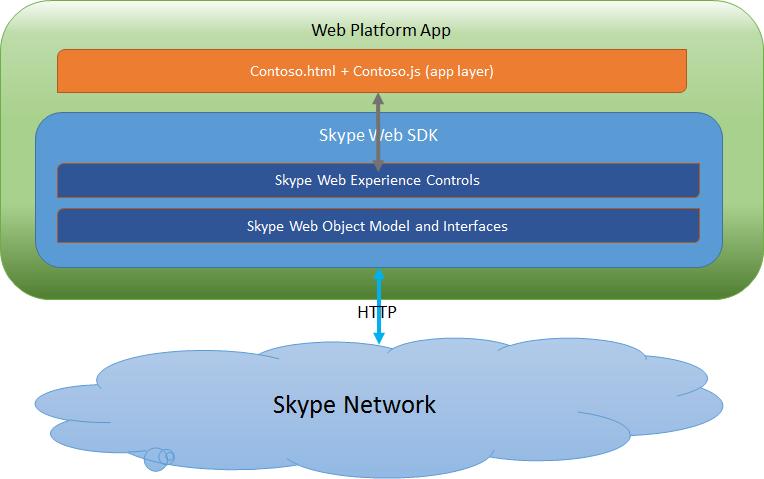 Skype Web SDK architecture | Microsoft Docs