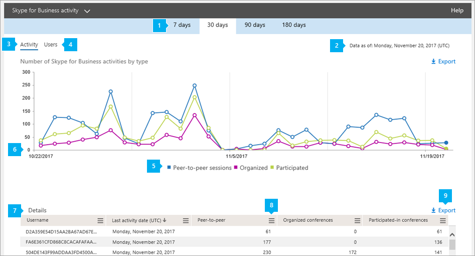 Activity report | Microsoft Docs