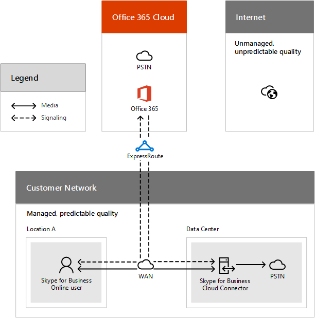 Call flow using ExpressRoute | Microsoft Docs