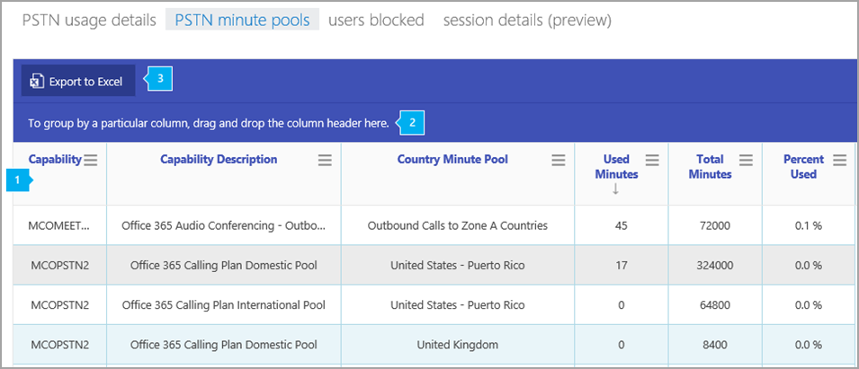 PSTN minute pools report   Microsoft Docs