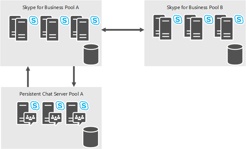 Plan for Persistent Chat Server in Skype for Business Server 2015 ...