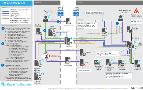 Technical diagrams for Skype for Business Server 2015 ...