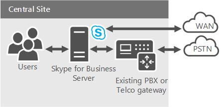 Office 365 Cloud PBX