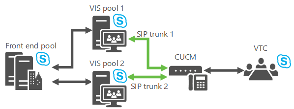 Plan for Video Interop Server in Skype for Business Server