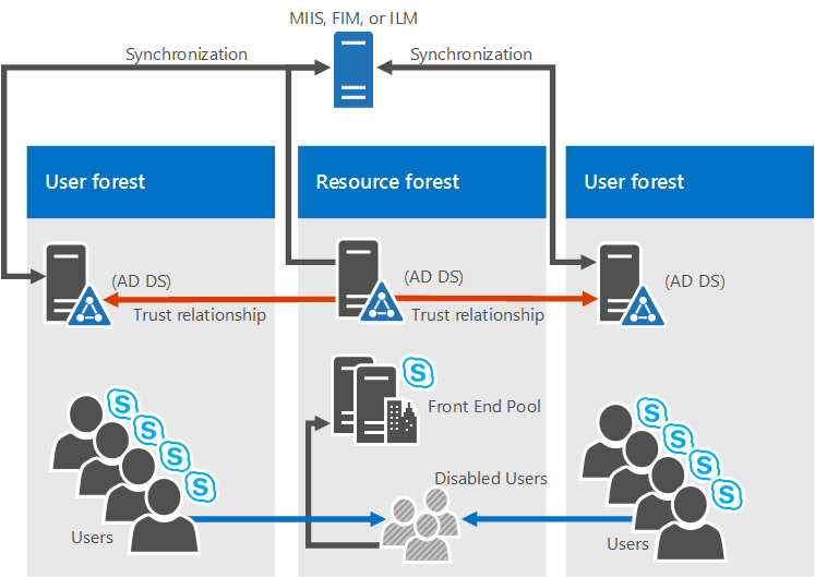 Planning a skype for business deployment on virtual servers