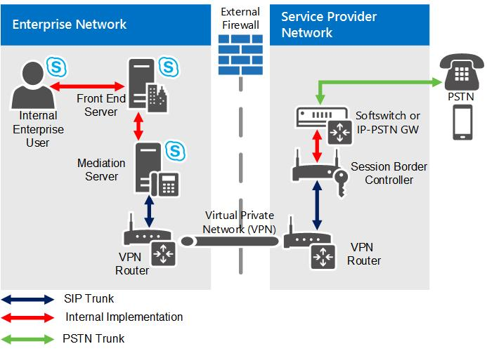 SIP trunking in Skype for Business Server | Microsoft Docs