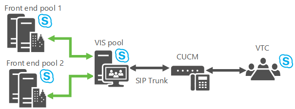 Plan for Video Interop Server in Skype for Business Server