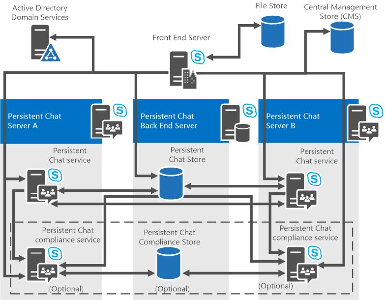 Plan Persistent Chat Server topology | Microsoft Docs