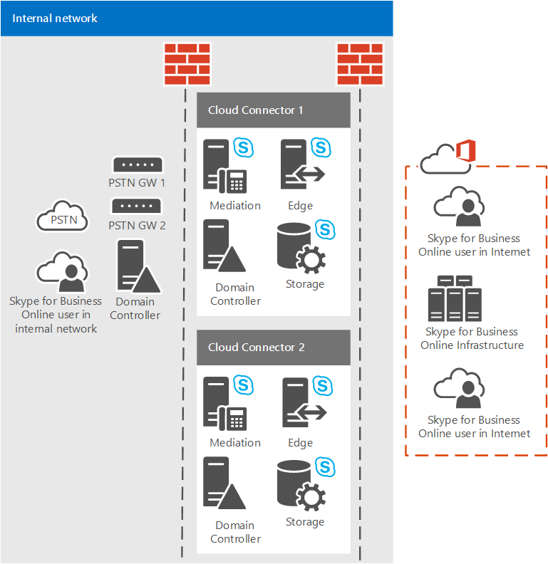 Plan for Skype for Business Cloud Connector Edition | Microsoft Docs