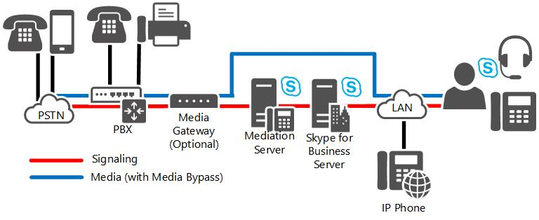 Direct SIP connections in Skype for Business Server | Microsoft Docs