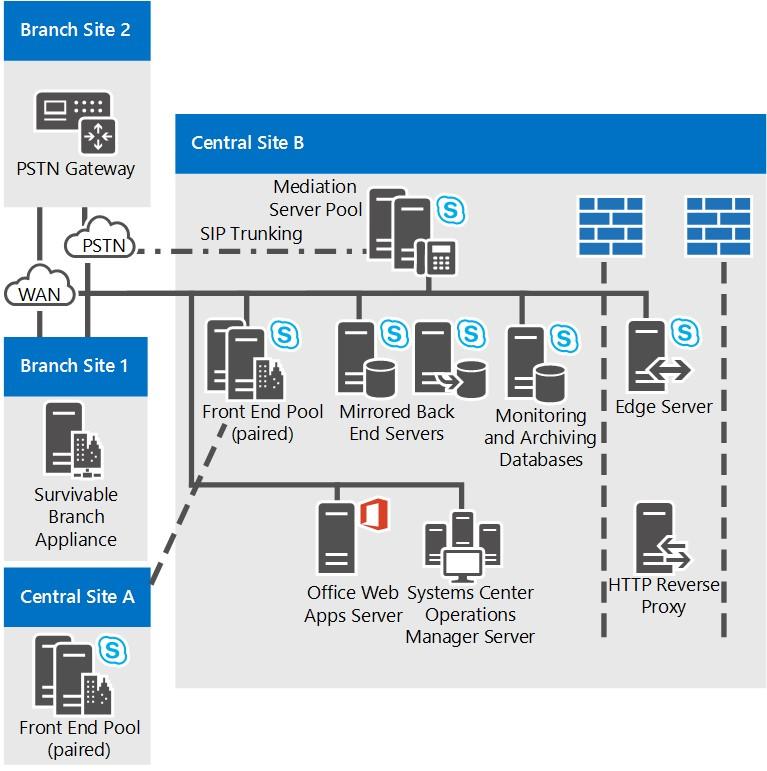 Topology Basics for Skype for Business Server