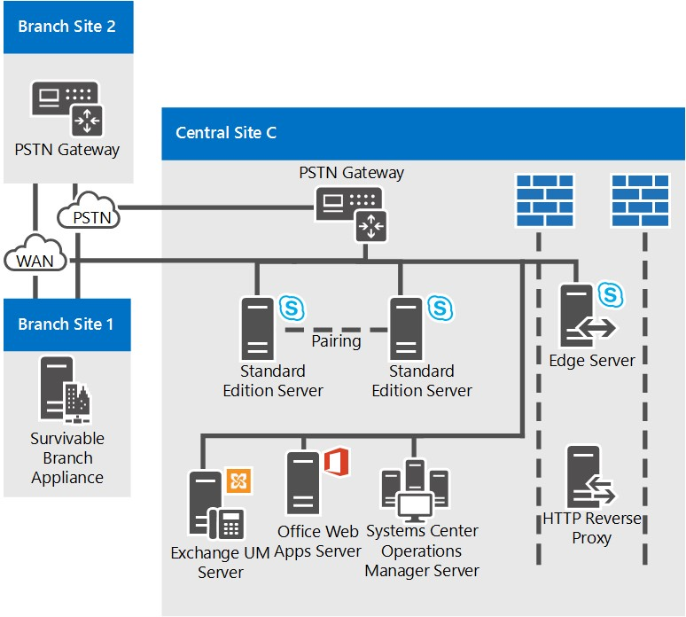 Reference topologies for skype for business server for Site plans online