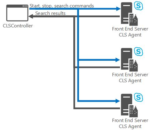 Centralized Logging Service in Skype for Business 2015 | Microsoft Docs