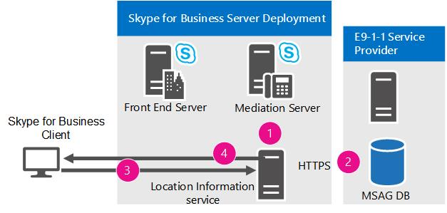 Plan For Emergency Services In Skype For Business Server