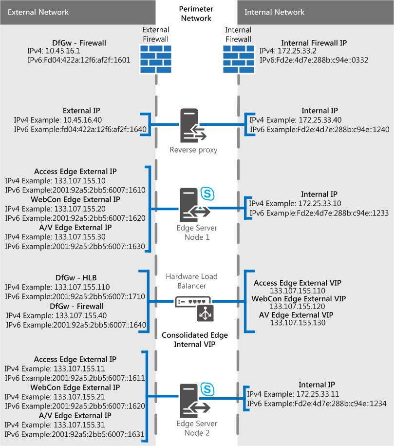 Edge Server Scenarios In Skype For Business Server