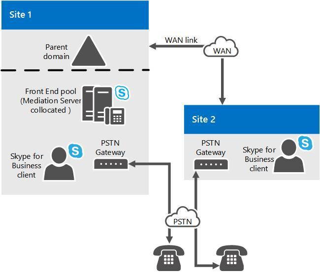 Mediation Server component in Skype for Business Server | Microsoft Docs